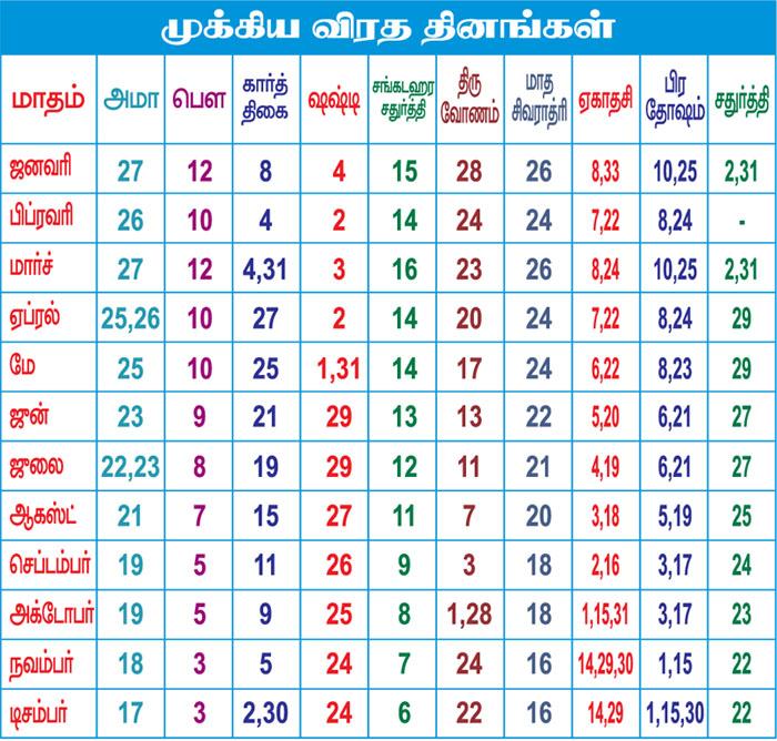 Tamil fasting days 2017